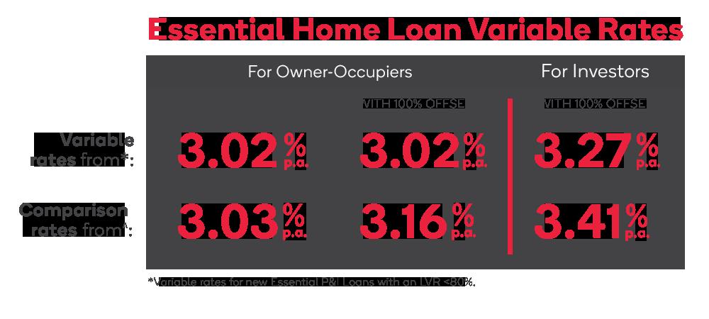 Kogan Money Home Loan Rates