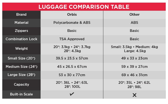 Luggage Comparison Table