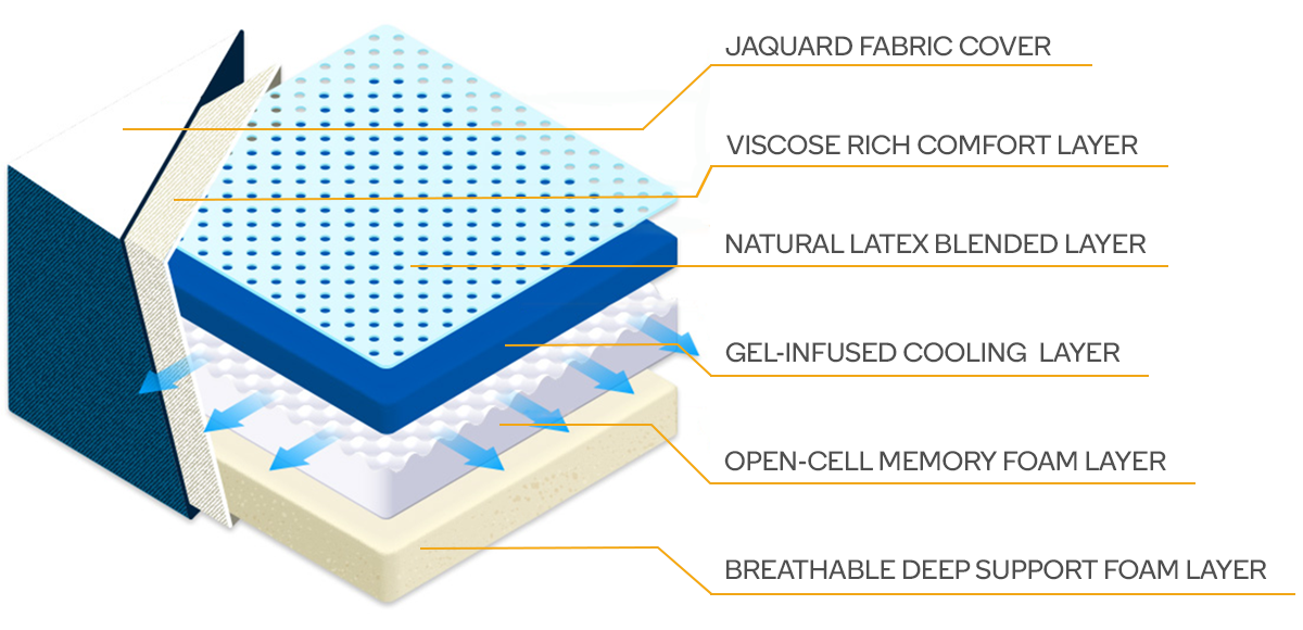 Inside the Ergolux Gel Memory Foam & Latex Mattress