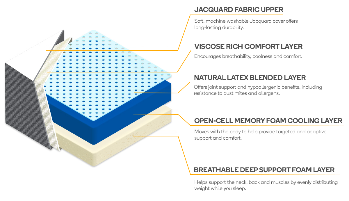 Ergolux Cumulus Mattress