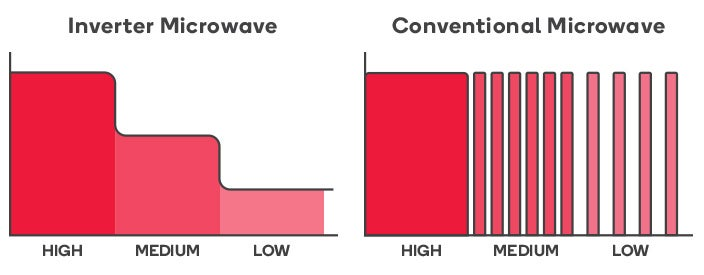 InverterversusConventional