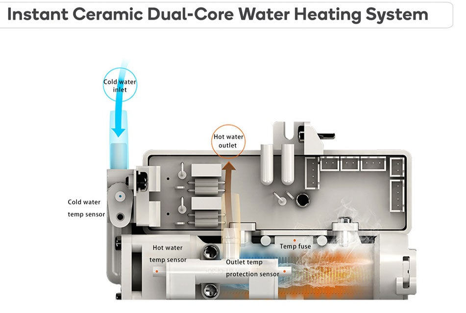 Instant Ceramic Dual-Core Water Heating System