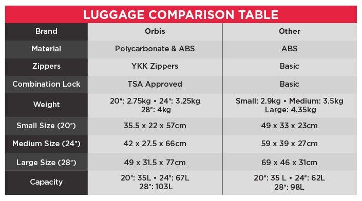 Luggage Comparison Table