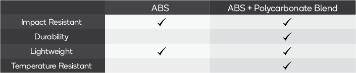 ABS vs ABS + Polycarbonate Blend