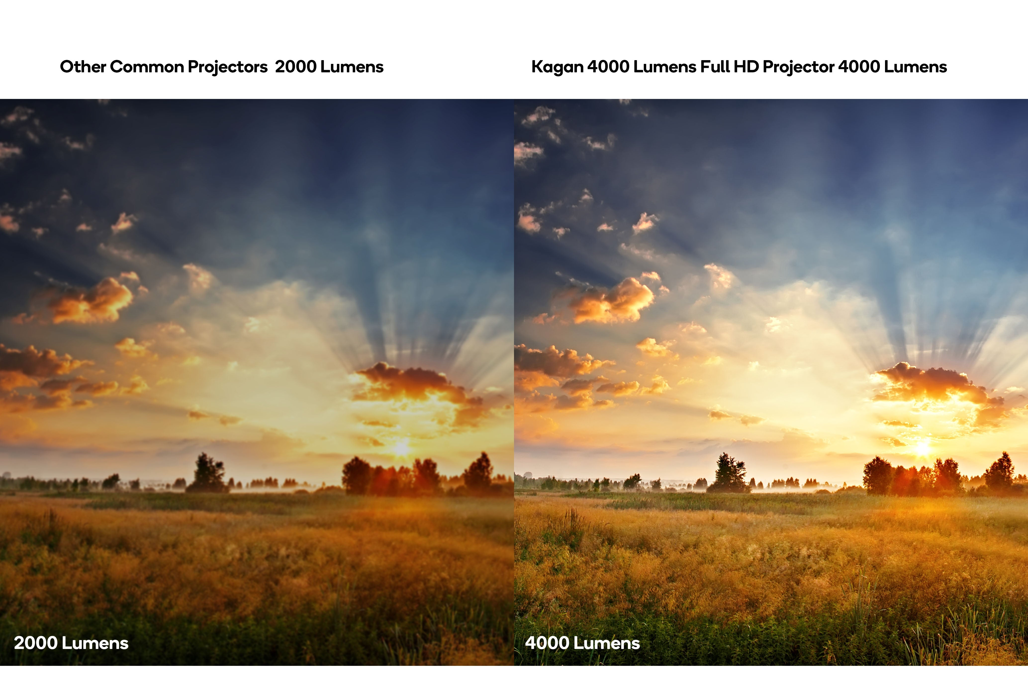 Kogan 4000 Lumens Full HD Projector (F600) Projection Size