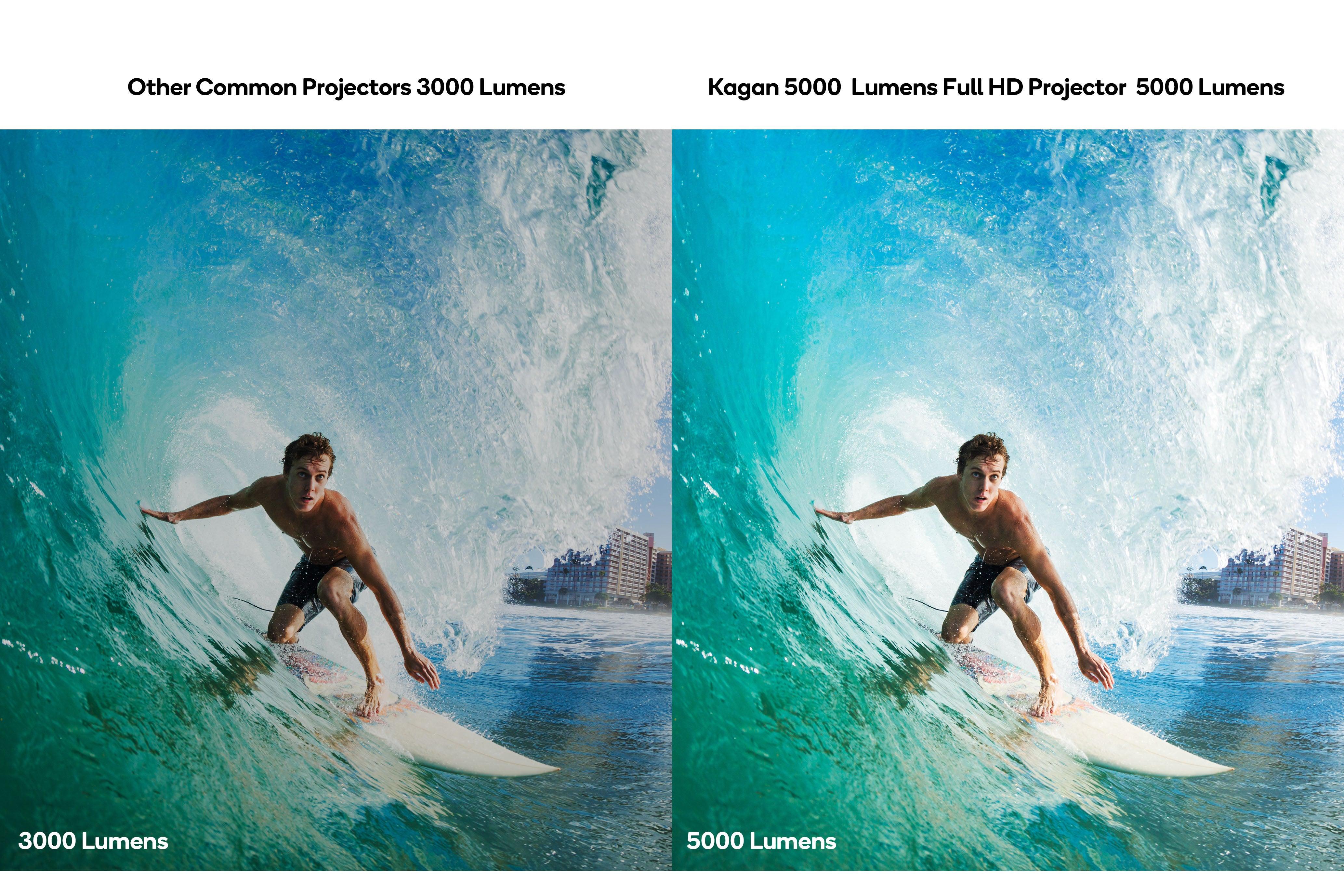 Kogan 5000 Lumens Full HD Projector (F800) Projection Size