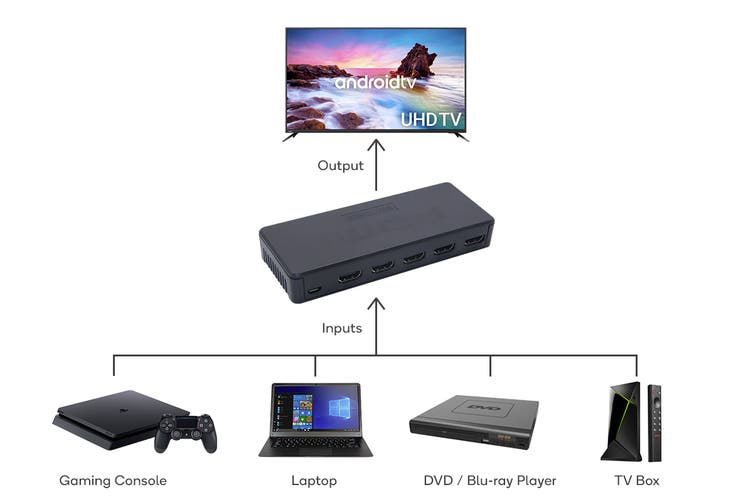 4x1 HDMI Switch with Remote Control
