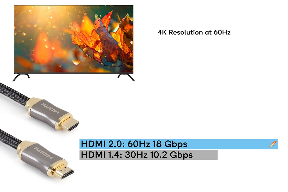 4K up to 60Hz with HDR support