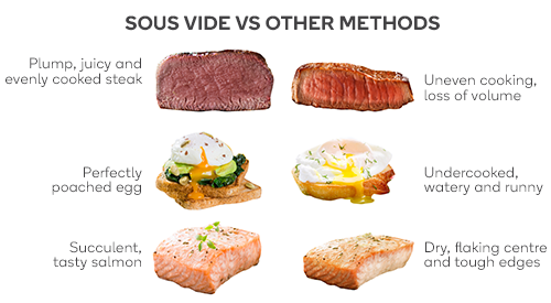 Kogan Sous Vide comparison
