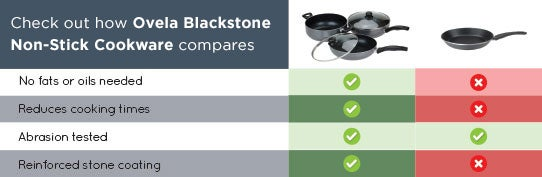 Stone Coated Non-stick Cookware - Comparison Table