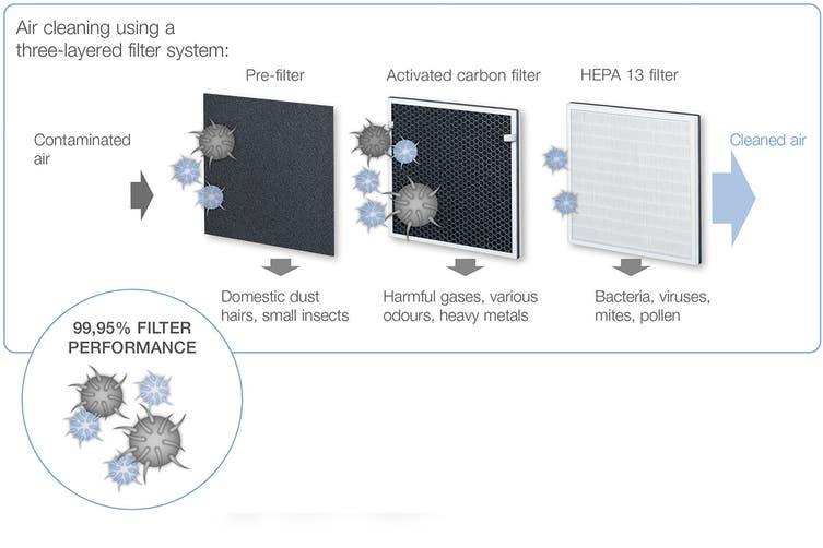Beurer LR200 Triple Filter Air Purifier Filter Replacement Set