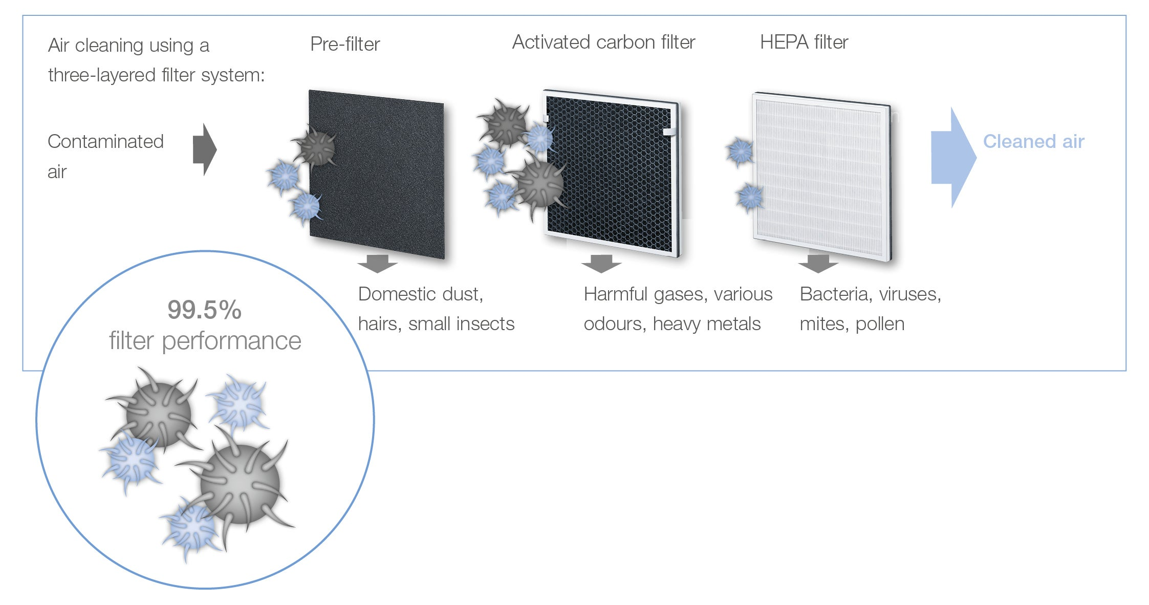 Beurer Triple Layer Filter System