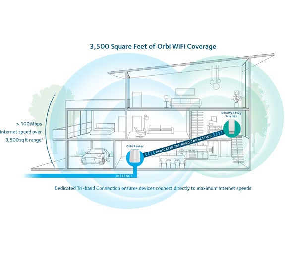 Orbi WiFi Coverage