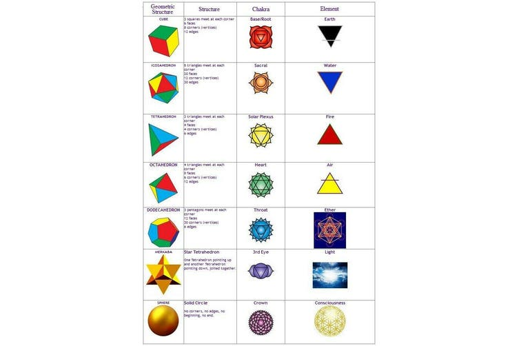 7 Pieces Sodalite Sacred Geometry Reiki Set Crystal Healing Spiritual Meditation