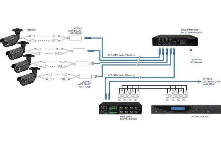 Doss Push Pin Video and Power Balun Passive upto 250m