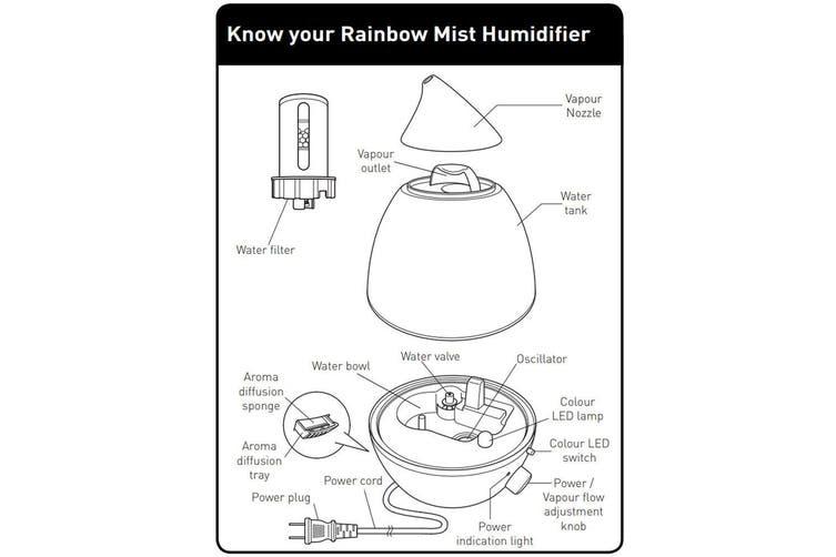 Medescan Rainbow Mist Humidifier/180ml Mist Aroma Blend Eucalyptus/Lavender Oil