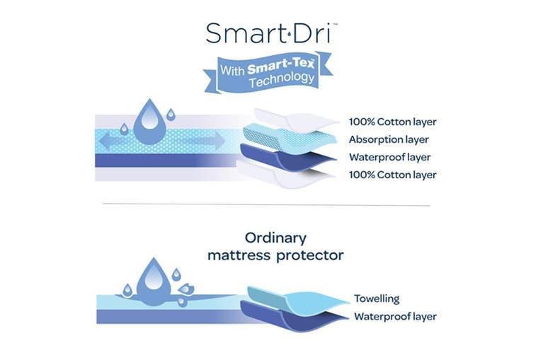 Living Textiles Smart-Dri™ Waterproof Mattress Protector Cot Large