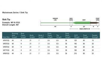 (WF8F/S3, Brown-Lemon-Green) - Rio MainStream Sinking Tip Fly Line WF-F/S3