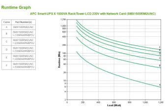 APC Smart-UPS uninterruptible power supply (UPS) Line-Interactive 1500 VA 1200 W