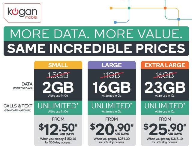 Kogan Mobile Increase Data Inclusions Again - Kogan com